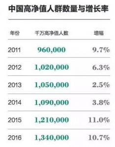 数据来源:胡润百富