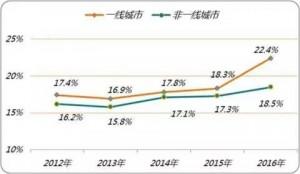 前程无忧发布《2017离职与调薪调研报告》显示了近年来一线城市的离职率情况