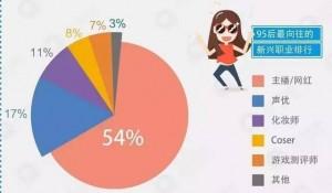 数据来源:QQ浏览器大数据《95后的就业观》