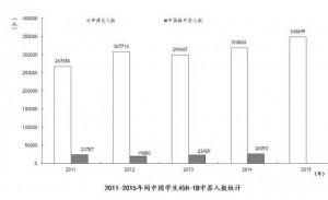 数据来源:CCG,《中国留学发展报告(2016)》